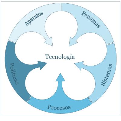 Pentateuco de la tecnología